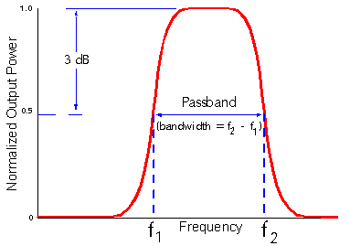 BandPass_Filter_DIAGRAM