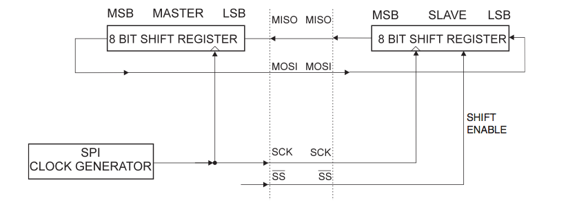 SPI master-slave interconnection